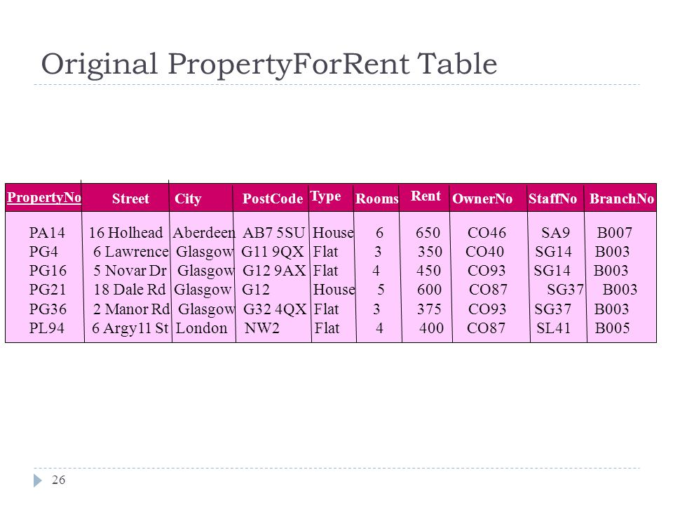 Original PropertyForRent Table 26 PA14 16 Holhead Aberdeen AB7 5SU House 6 650 CO46 SA9 B007 PG4 6 Lawrence Glasgow G11 9QX Flat 3 350 CO40 SG14 B003 PG16 5 Novar Dr Glasgow G12 9AX Flat 4 450 CO93 SG14 B003 PG21 18 Dale Rd Glasgow G12 House 5 600 CO87 SG37 B003 PG36 2 Manor Rd Glasgow G32 4QX Flat 3 375 CO93 SG37 B003 PL94 6 Argy11 St London NW2 Flat 4 400 CO87 SL41 B005 PropertyNo CityStreetPostCode Type Rooms Rent OwnerNoStaffNoBranchNo