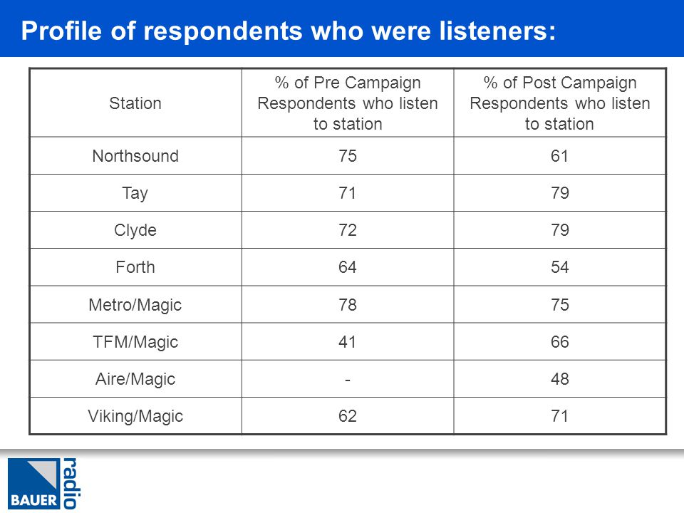 Profile of respondents who were listeners: Station % of Pre Campaign Respondents who listen to station % of Post Campaign Respondents who listen to station Northsound7561 Tay7179 Clyde7279 Forth6454 Metro/Magic7875 TFM/Magic4166 Aire/Magic-48 Viking/Magic6271