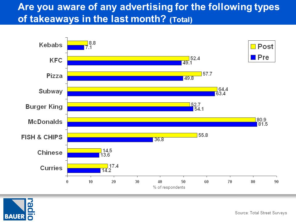 Are you aware of any advertising for the following types of takeaways in the last month.