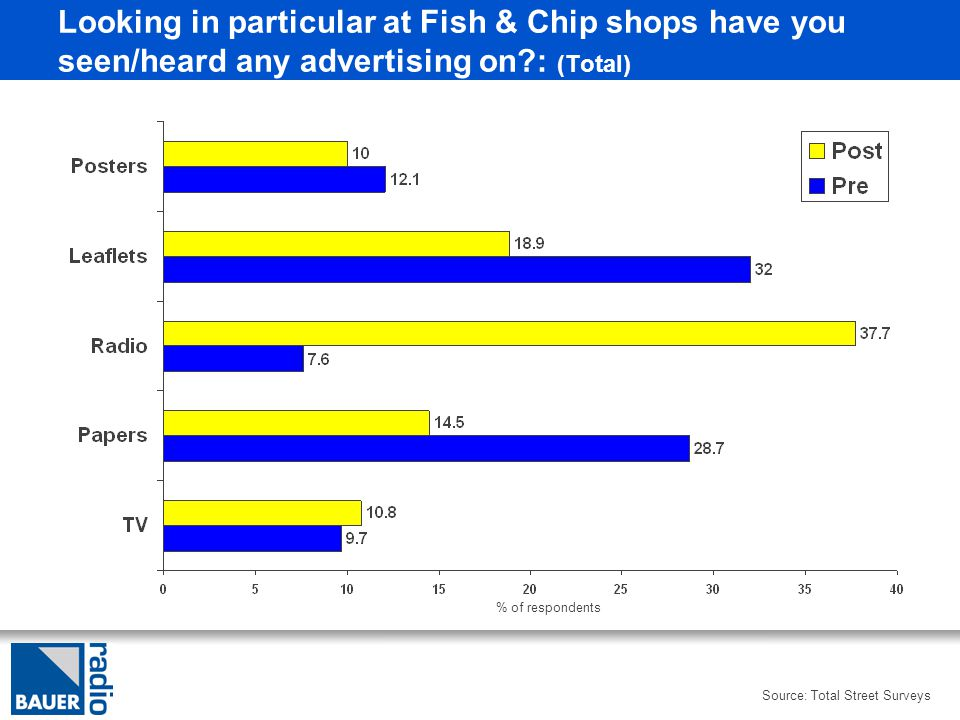 Looking in particular at Fish & Chip shops have you seen/heard any advertising on?: (Total) % of respondents Source: Total Street Surveys