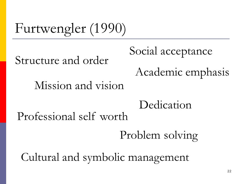 22 Furtwengler (1990) Structure and order Social acceptance Mission and vision Academic emphasis Dedication Professional self worth Problem solving Cultural and symbolic management