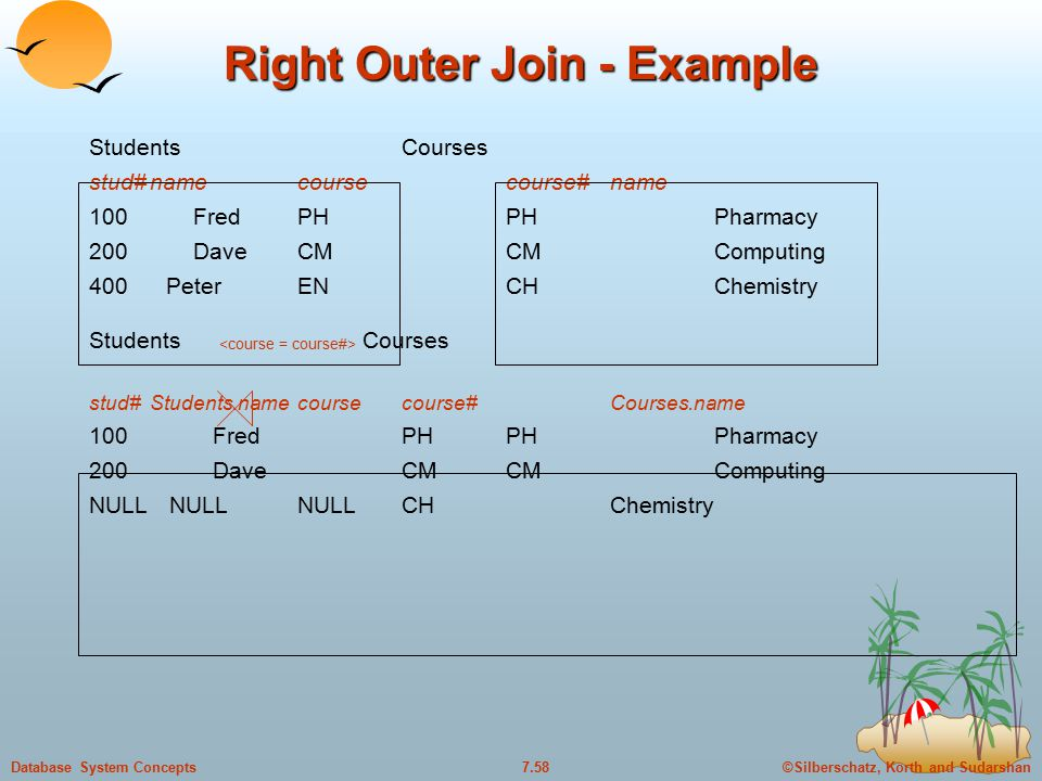 ©Silberschatz, Korth and Sudarshan7.57Database System Concepts Left Outer Join - Example StudentsCourses stud#namecoursecourse#name 100FredPHPHPharmacy 200DaveCMCMComputing 400 PeterENCHChemistry Students Courses stud#Students.namecoursecourse#Courses.name 100FredPHPHPharmacy 200DaveCMCMComputing 400 PeterENNULLNULL