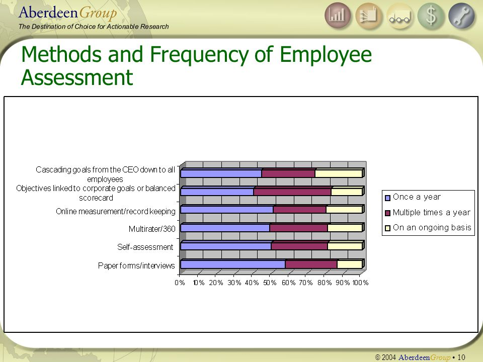 © 2004 AberdeenGroup 10 Methods and Frequency of Employee Assessment