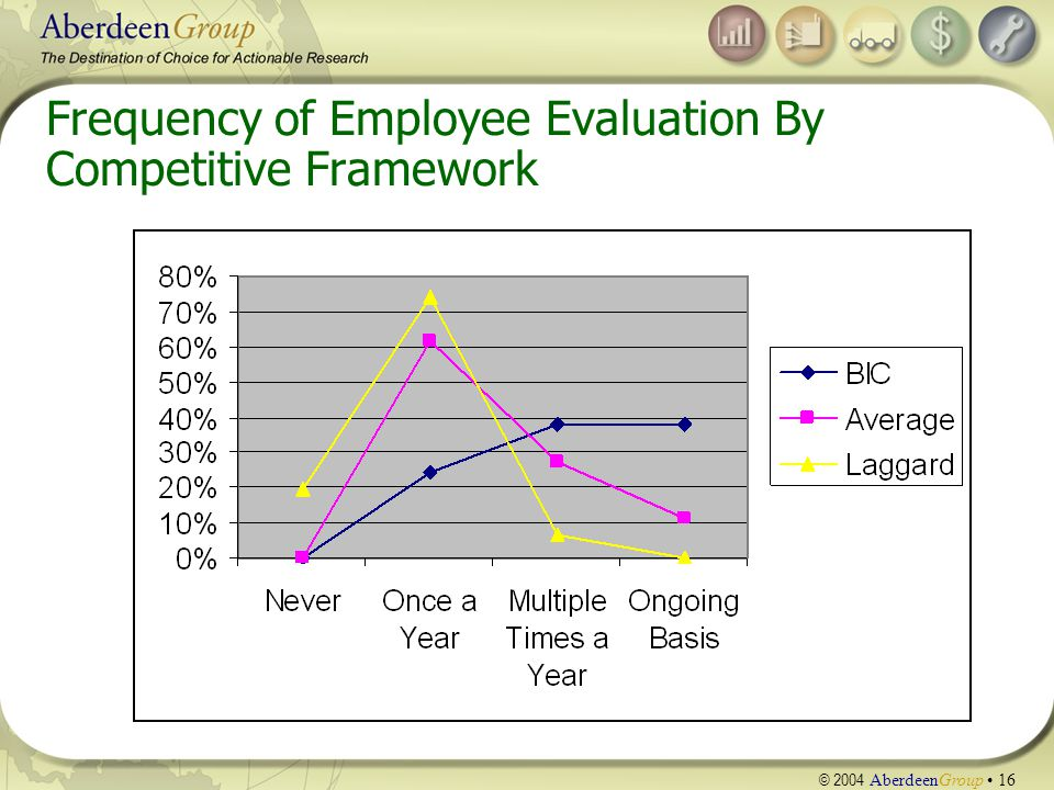 © 2004 AberdeenGroup 16 Frequency of Employee Evaluation By Competitive Framework
