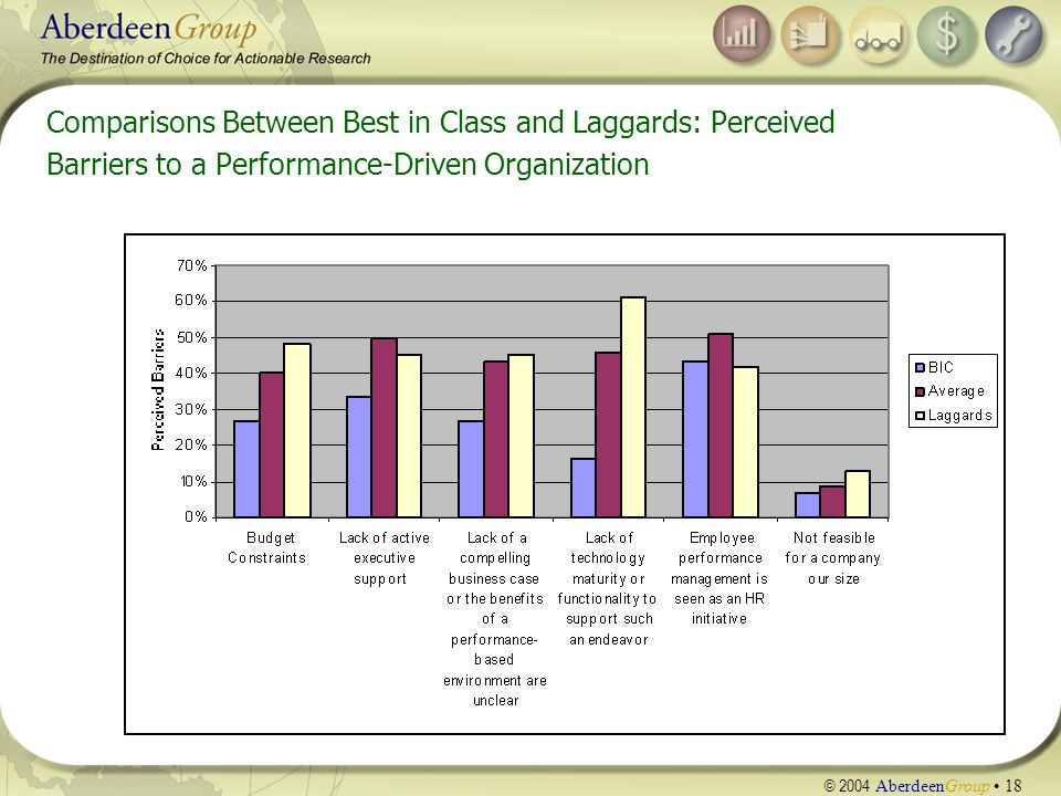 © 2004 AberdeenGroup 18 Comparisons Between Best in Class and Laggards: Perceived Barriers to a Performance-Driven Organization