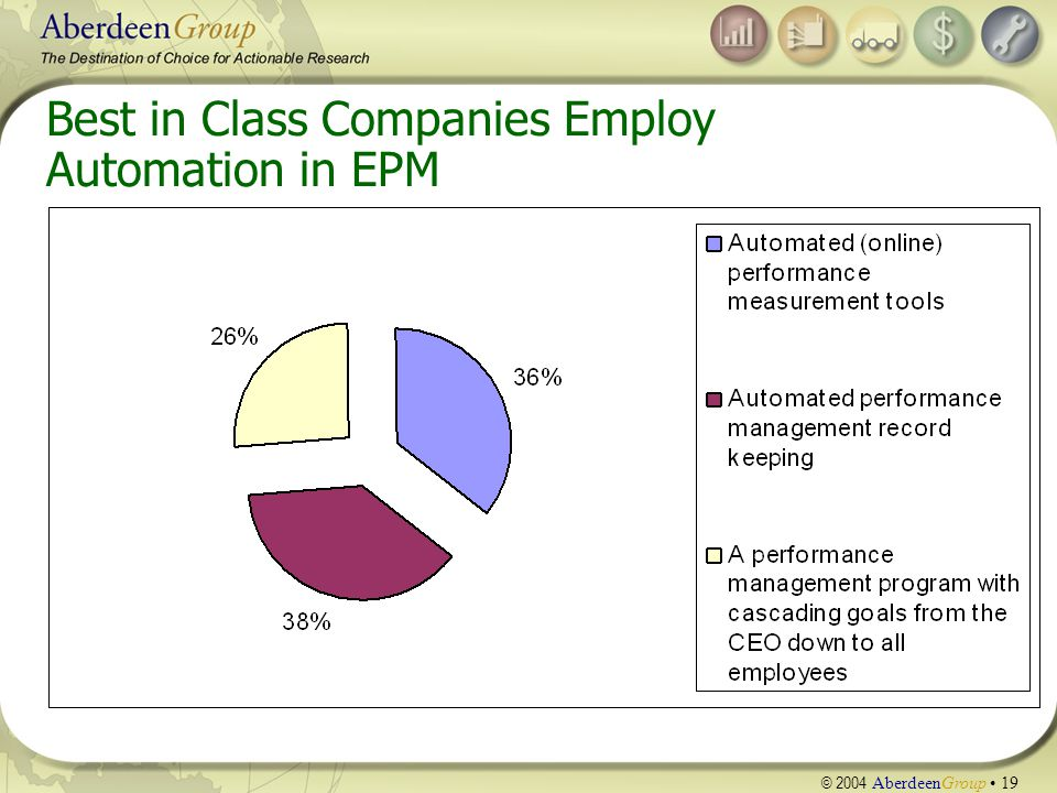 © 2004 AberdeenGroup 19 Best in Class Companies Employ Automation in EPM