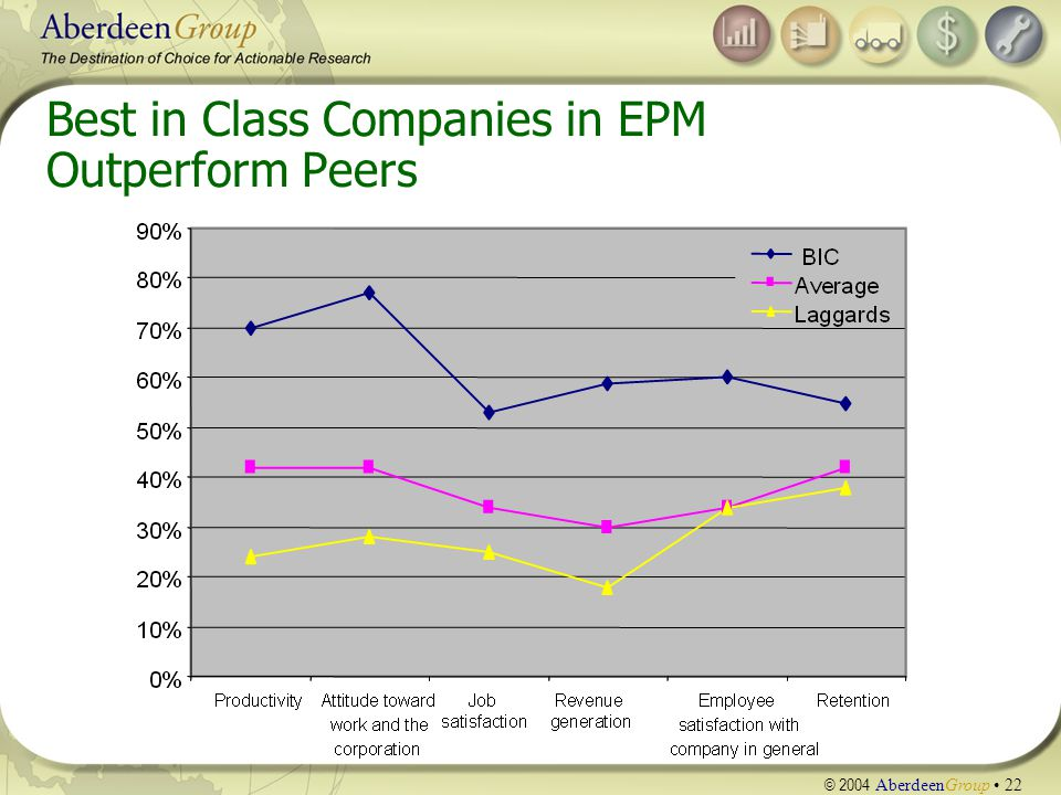 © 2004 AberdeenGroup 22 Best in Class Companies in EPM Outperform Peers