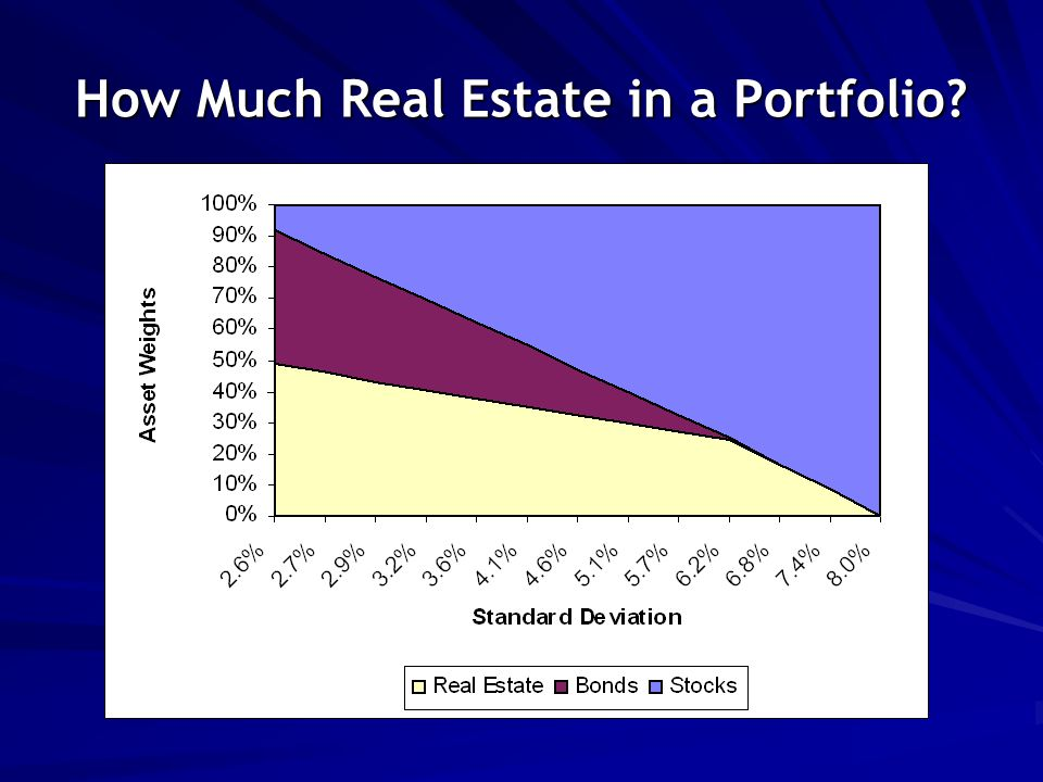 How Much Real Estate in a Portfolio?