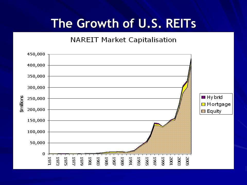 The Growth of U.S. REITs