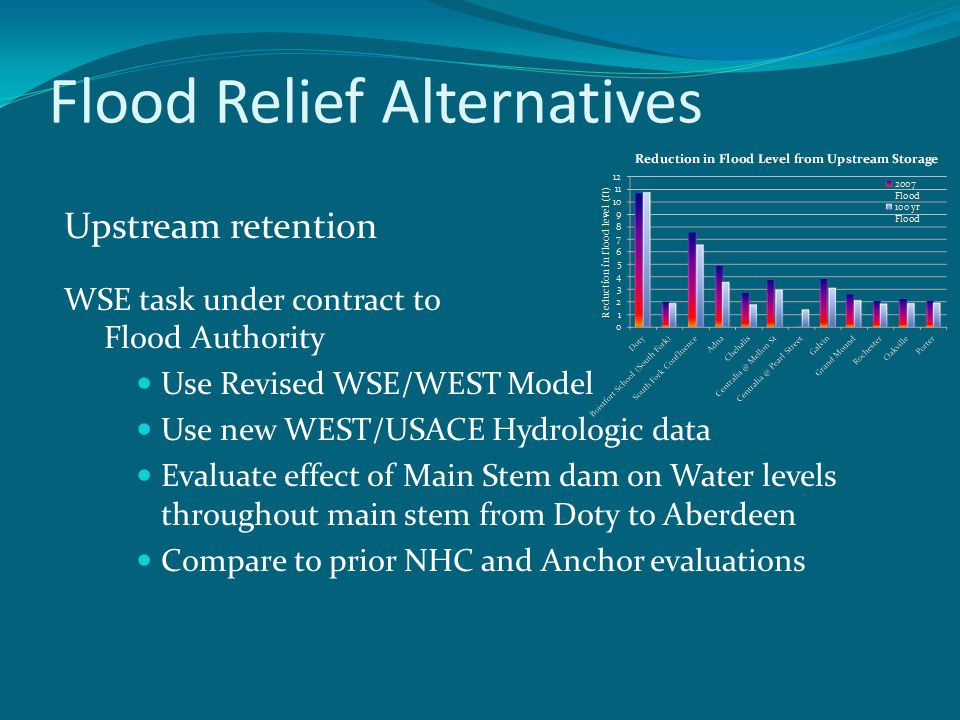 Flood Relief Alternatives Upstream retention WSE task under contract to Flood Authority Use Revised WSE/WEST Model Use new WEST/USACE Hydrologic data Evaluate effect of Main Stem dam on Water levels throughout main stem from Doty to Aberdeen Compare to prior NHC and Anchor evaluations