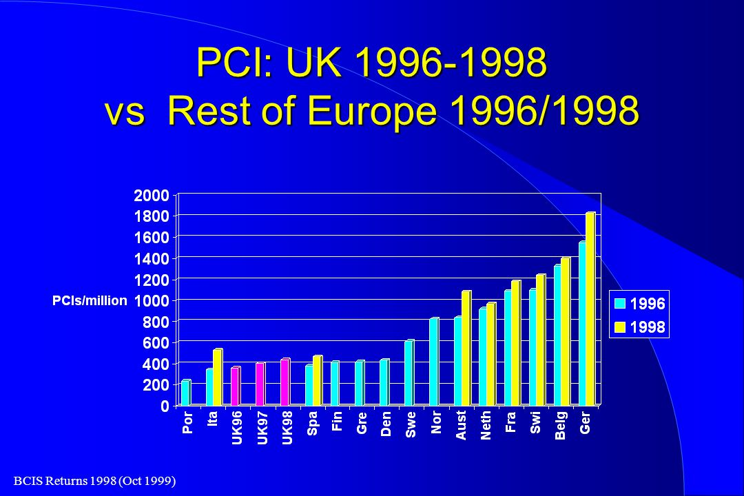 BCIS Returns 1998 (Oct 1999) PCI: UK 1996-1998 vs Rest of Europe 1996/1998
