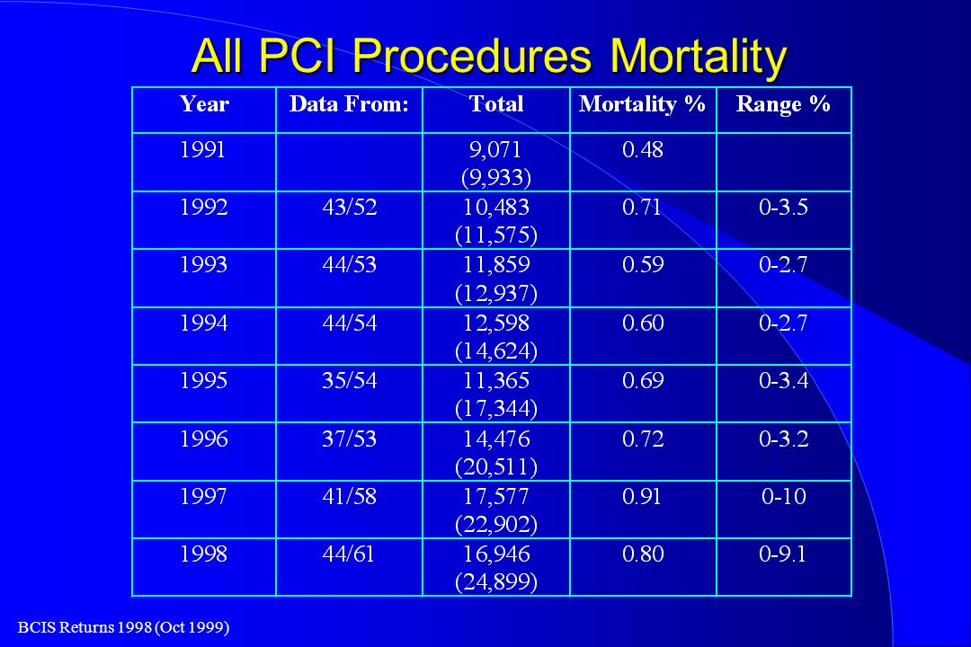 BCIS Returns 1998 (Oct 1999) All PCI Procedures Mortality