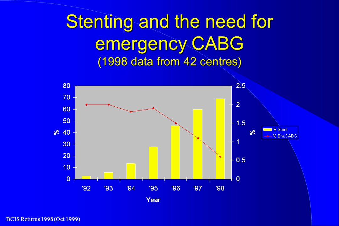 BCIS Returns 1998 (Oct 1999) Stenting and the need for emergency CABG (1998 data from 42 centres)