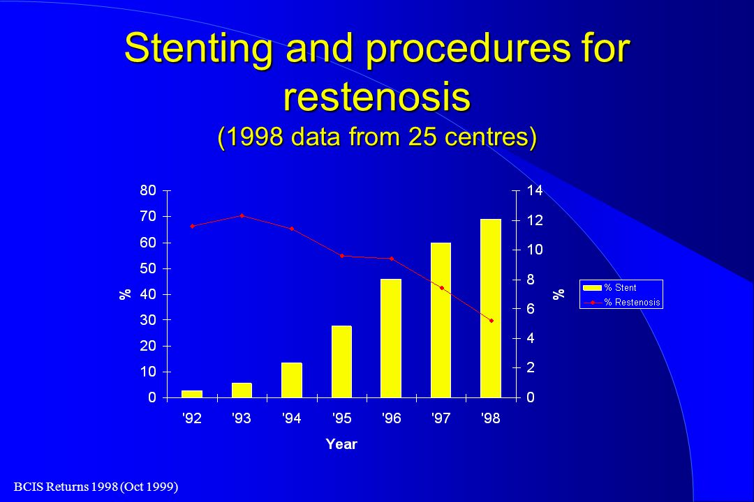 BCIS Returns 1998 (Oct 1999) Stenting and procedures for restenosis (1998 data from 25 centres)