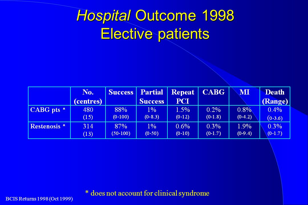BCIS Returns 1998 (Oct 1999) Hospital Outcome 1998 Elective patients * does not account for clinical syndrome