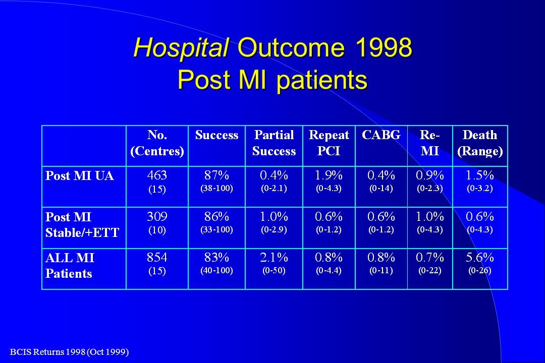 BCIS Returns 1998 (Oct 1999) Hospital Outcome 1998 Post MI patients