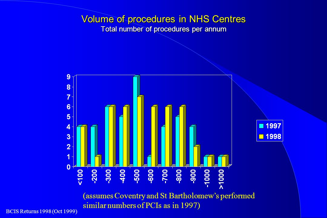 BCIS Returns 1998 (Oct 1999) Volume of procedures in NHS Centres Total number of procedures per annum (assumes Coventry and St Bartholomew's performed similar numbers of PCIs as in 1997)