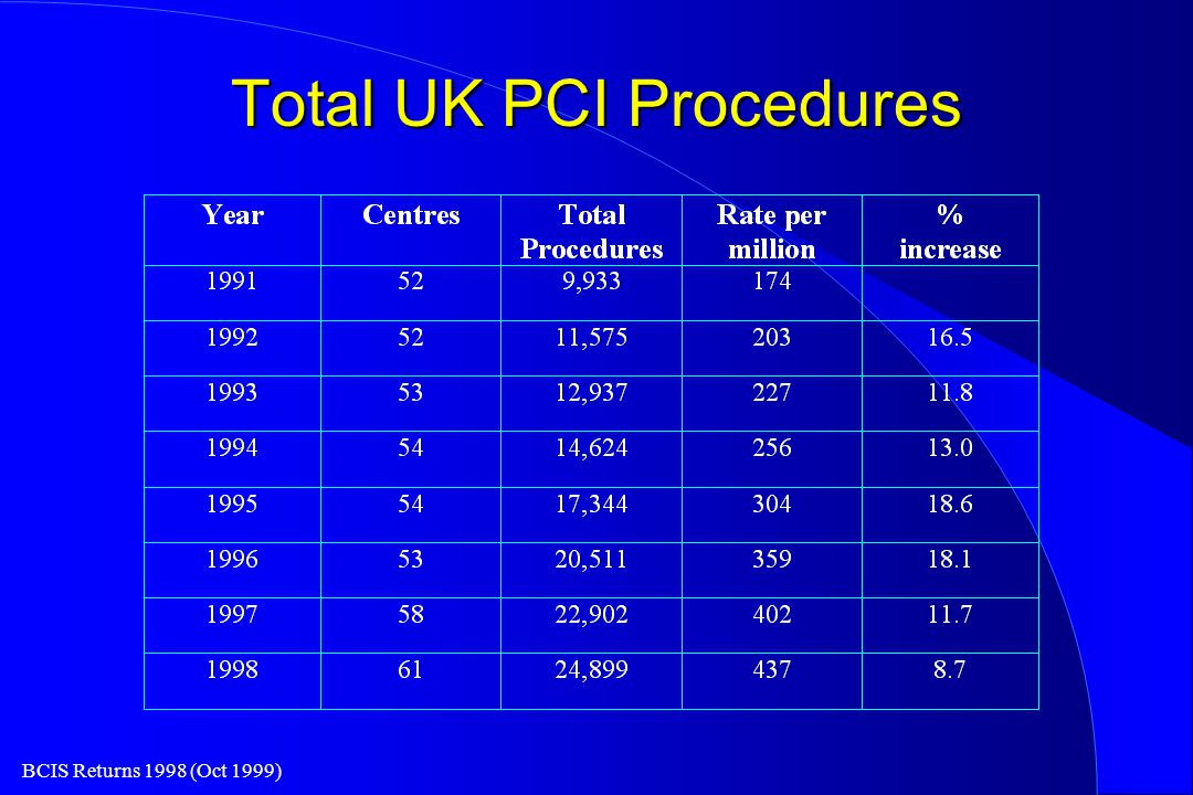 BCIS Returns 1998 (Oct 1999) Total UK PCI Procedures