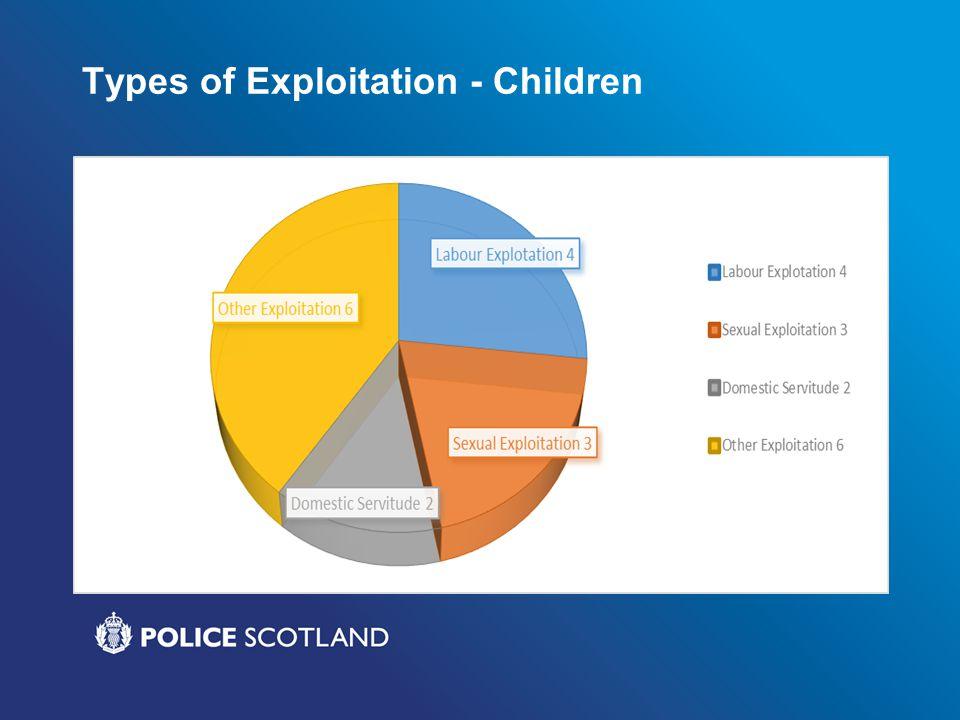Types of Exploitation - Children