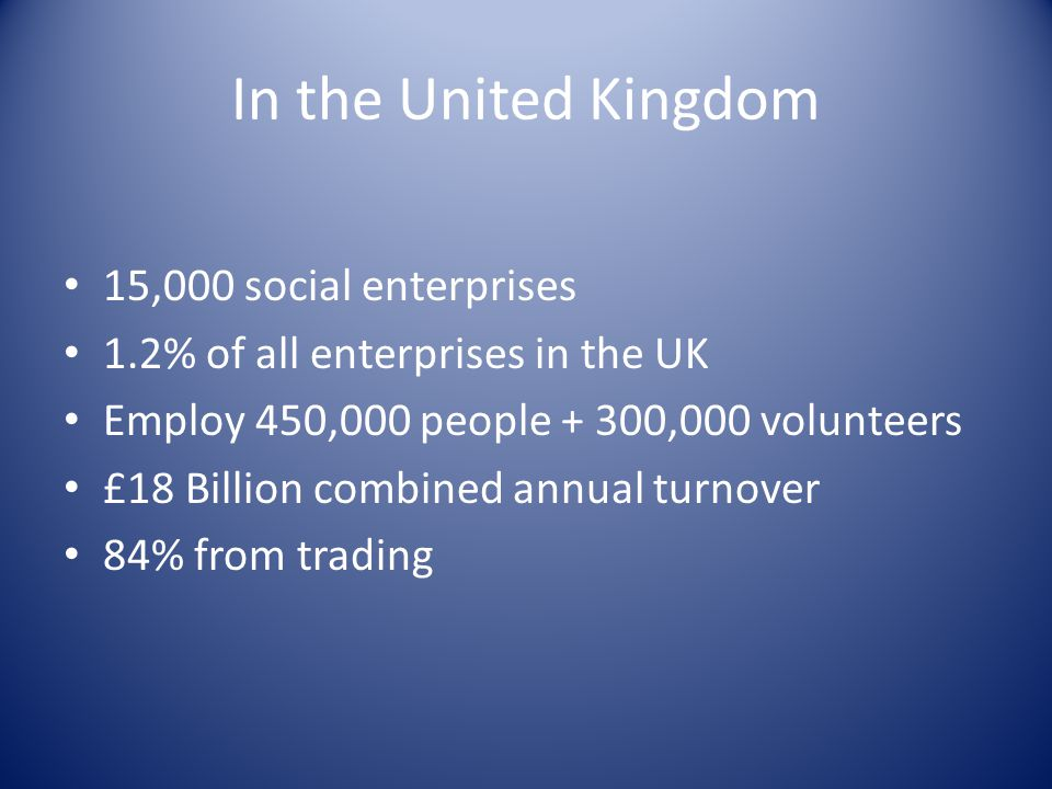In the United Kingdom 15,000 social enterprises 1.2% of all enterprises in the UK Employ 450,000 people + 300,000 volunteers £18 Billion combined annual turnover 84% from trading
