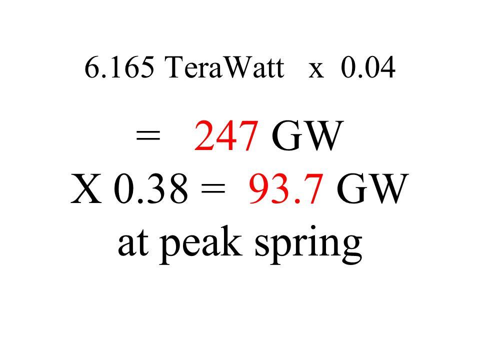 6.165 TeraWatt x 0.04 = 247 GW X 0.38 = 93.7 GW at peak spring