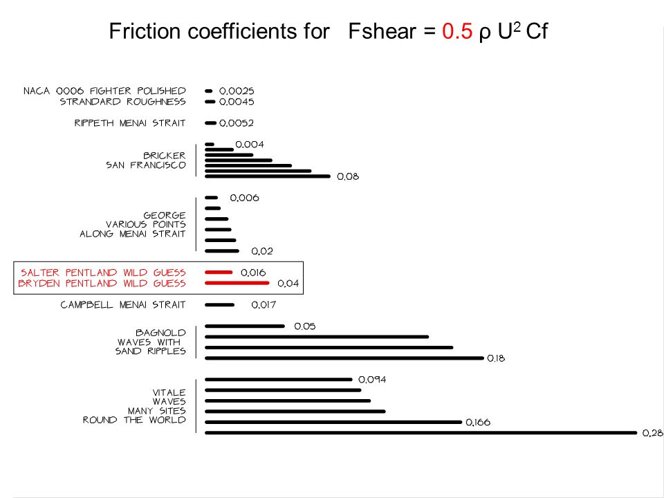 Friction coefficients for Fshear = 0.5 ρ U 2 Cf