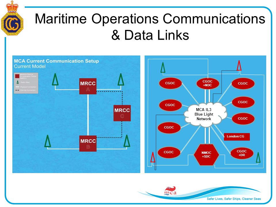 Maritime Operations Communications & Data Links NMOC +SDC CGOC +NDC CGOC +DR London CG MCA IL3 Blue Light Network