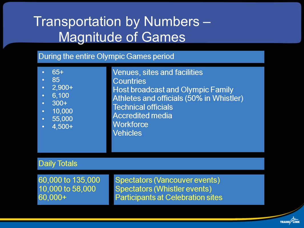 Transportation by Numbers – Magnitude of Games 65+ 85 2,900+ 6,100 300+ 10,000 55,000 4,500+ During the entire Olympic Games period Daily Totals 60,000 to 135,000 10,000 to 58,000 60,000+ Venues, sites and facilities Countries Host broadcast and Olympic Family Athletes and officials (50% in Whistler) Technical officials Accredited media Workforce Vehicles Spectators (Vancouver events) Spectators (Whistler events) Participants at Celebration sites