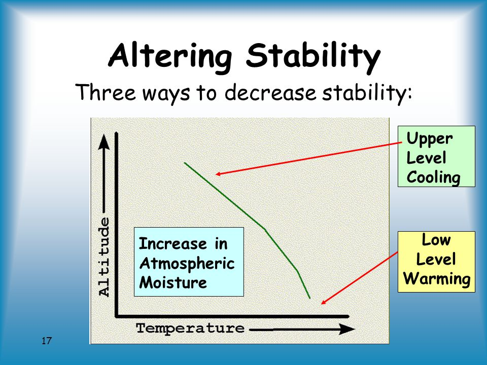 17 Altering Stability Three ways to decrease stability: Upper Level Cooling Low Level Warming Increase in Atmospheric Moisture