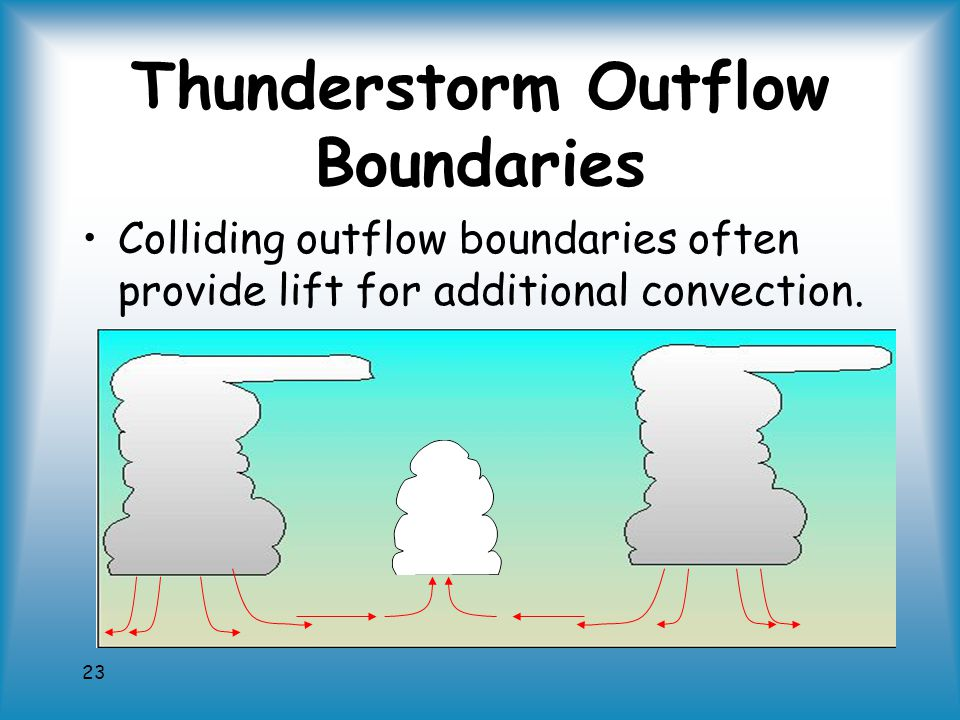 23 Thunderstorm Outflow Boundaries Colliding outflow boundaries often provide lift for additional convection.