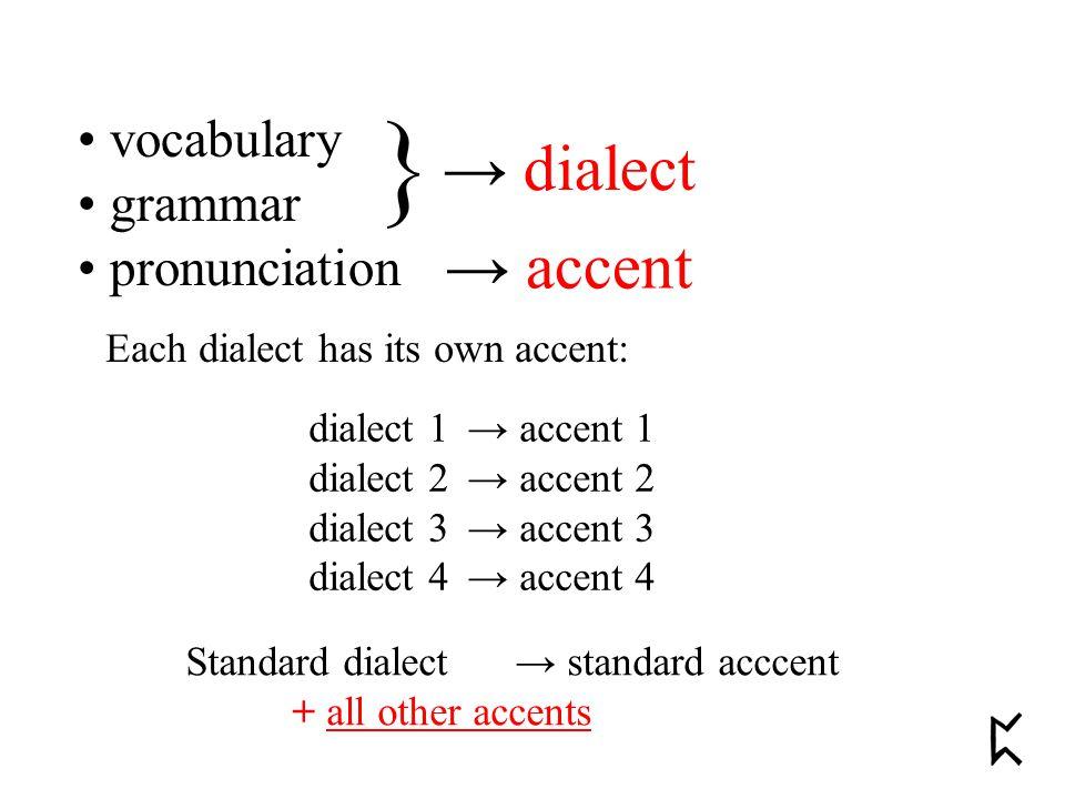 vocabulary grammar pronunciation } → dialect → accent dialect 1 → accent 1 dialect 2 → accent 2 dialect 3 → accent 3 dialect 4 → accent 4 Each dialect has its own accent: Standard dialect → standard acccent + all other accents