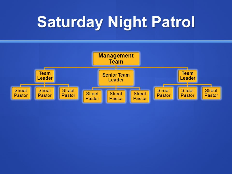 Saturday Night Patrol Management Team Team Leader Street Pastor Senior Team Leader Street Pastor Team Leader Street Pastor
