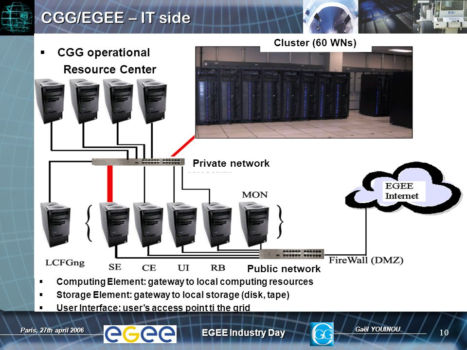 Gaël YOUINOU EGEE Industry Day 10 Paris, 27th april 2006 CGG/EGEE – IT side Cluster (60 WNs) Private network Public network  Computing Element: gateway to local computing resources  Storage Element: gateway to local storage (disk, tape)  User Interface: user's access point ti the grid  CGG operational Resource Center