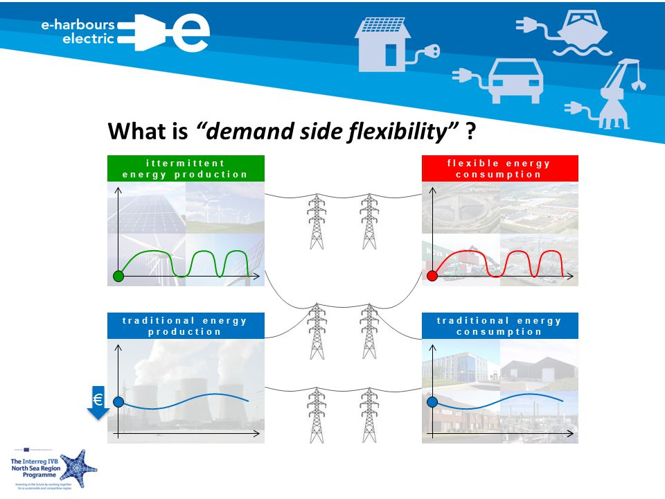 flexible energy consumption traditional energy consumption traditional energy production ittermittent energy production What is demand side flexibility .