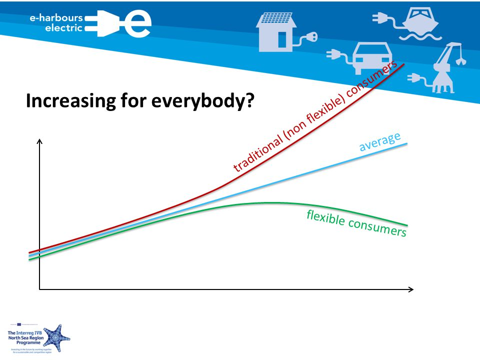 Increasing for everybody average traditional (non flexible) consumers flexible consumers
