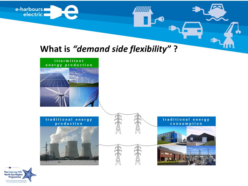 traditional energy consumption traditional energy production ittermittent energy production What is demand side flexibility