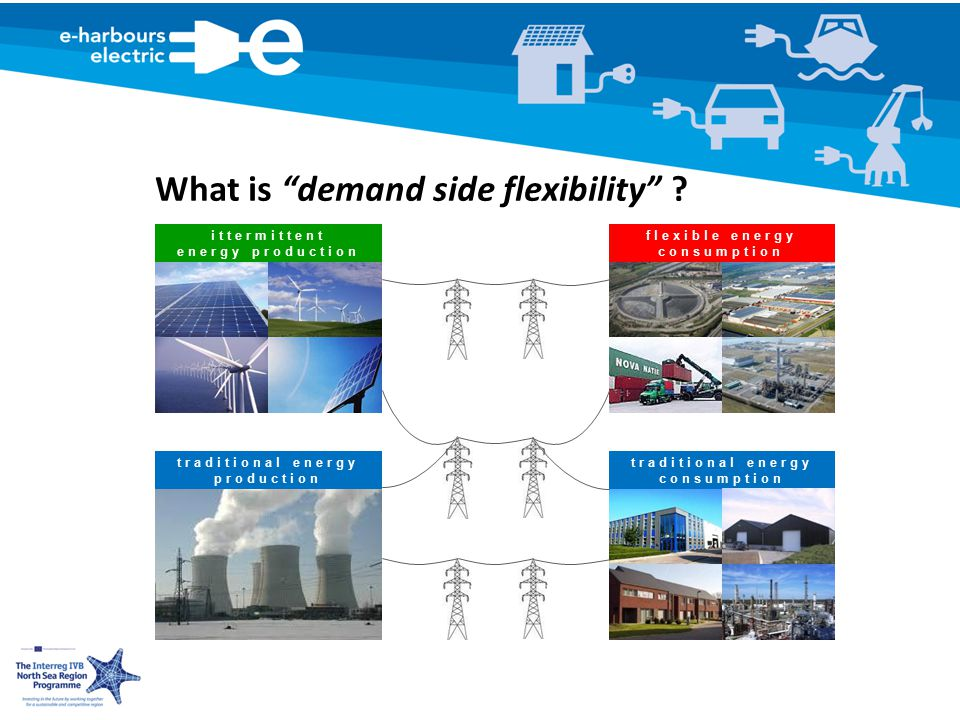 traditional energy consumption traditional energy production ittermittent energy production flexible energy consumption What is demand side flexibility