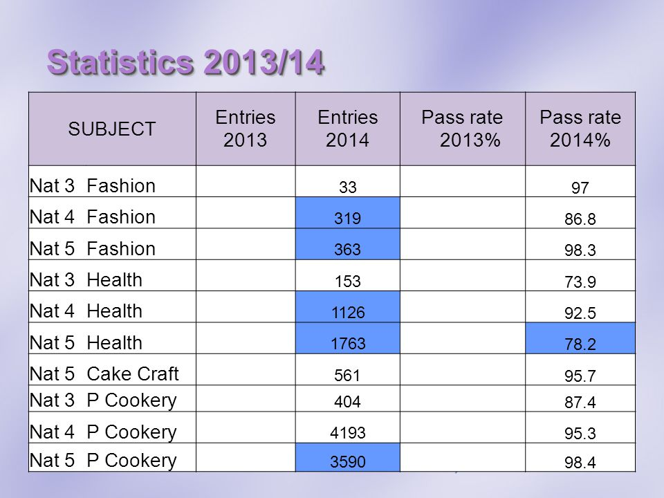 Statistics 2013/14 SUBJECT Entries 2013 Entries 2014 Pass rate 2013% Pass rate 2014% Nat 3Fashion 3397 Nat 4Fashion 31986.8 Nat 5Fashion 36398.3 Nat 3Health 15373.9 Nat 4Health 112692.5 Nat 5Health 176378.2 Nat 5Cake Craft 56195.7 Nat 3P Cookery 40487.4 Nat 4P Cookery 419395.3 Nat 5P Cookery 359098.4