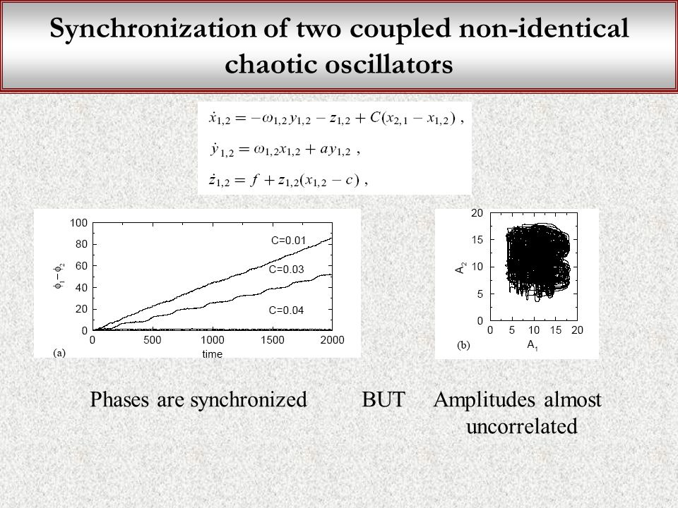 Synchronization of two coupled non-identical chaotic oscillators Phases are synchronized BUT Amplitudes almost uncorrelated