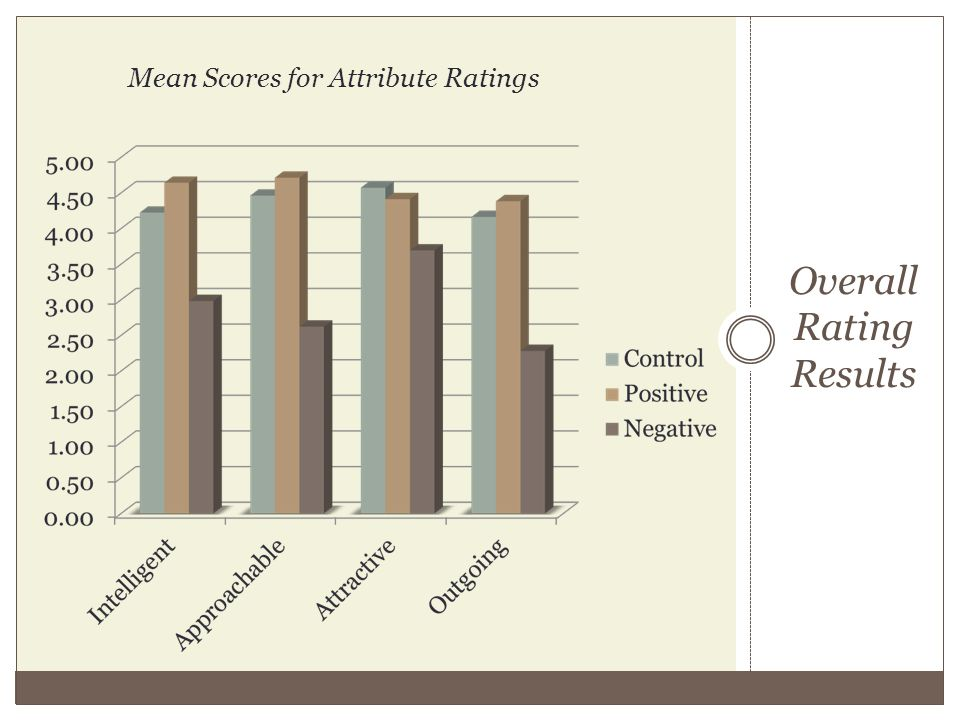Overall Rating Results Mean Scores for Attribute Ratings