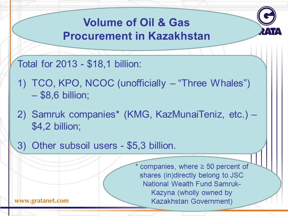 Volume of Oil & Gas Procurement in Kazakhstan Total for 2013 - $18,1 billion: 1)TCO, KPO, NCOC (unofficially – Three Whales ) – $8,6 billion; 2)Samruk companies* (KMG, KazMunaiTeniz, etc.) – $4,2 billion; 3)Other subsoil users - $5,3 billion.