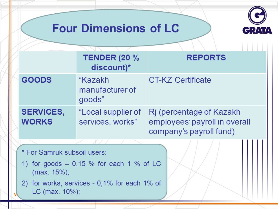 Four Dimensions of LC TENDER (20 % discount)* REPORTS GOODS Kazakh manufacturer of goods CT-KZ Certificate SERVICES, WORKS Local supplier of services, works Rj (percentage of Kazakh employees' payroll in overall company's payroll fund) * For Samruk subsoil users: 1)for goods – 0,15 % for each 1 % of LC (max.