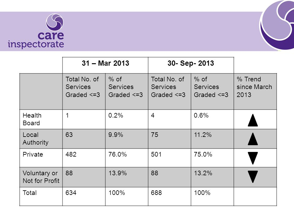 31 – Mar 201330- Sep- 2013 Total No. of Services Graded <=3 % of Services Graded <=3 Total No.