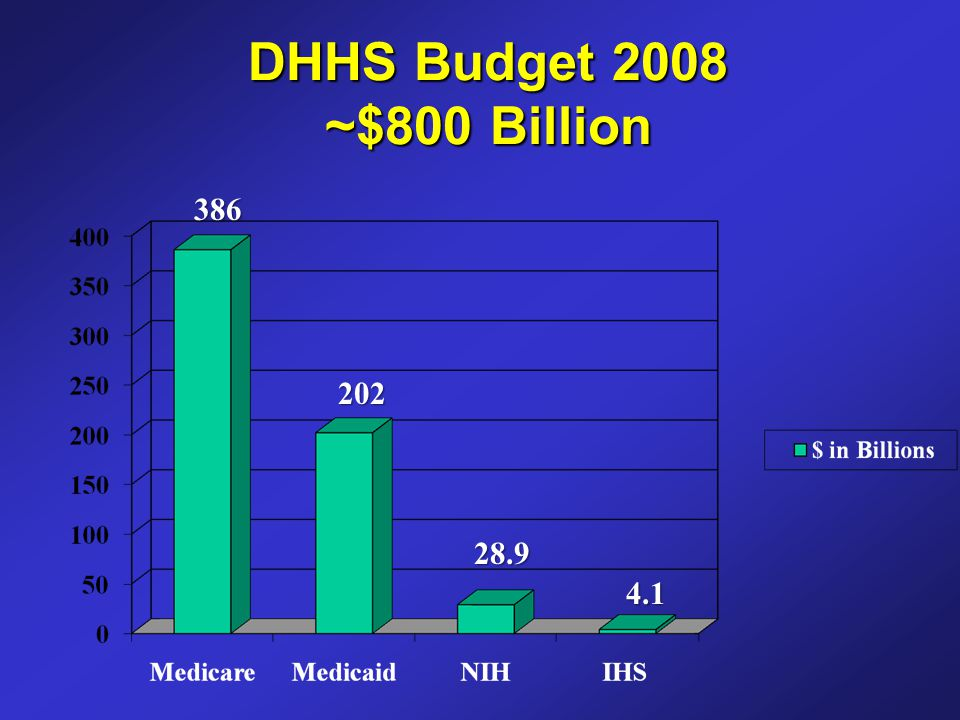 DHHS Budget 2008 ~$800 Billion 386 202 28.9 4.1