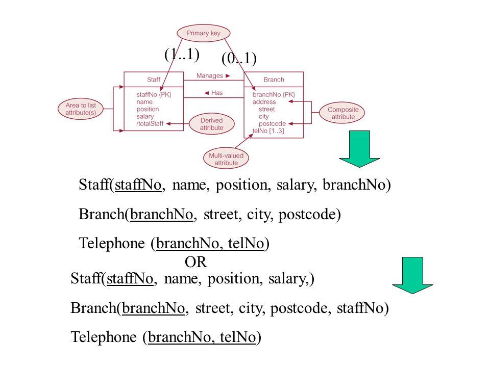 (1..*)(1..1) Staff(staffNo, name, position, salary, manages, belongs) Branch(branchNo, street, city, postcode) Telephone (branchNo, telNo) Domain [manages]= Branch.branchNo Domain [belongs] = Branch.branchNo