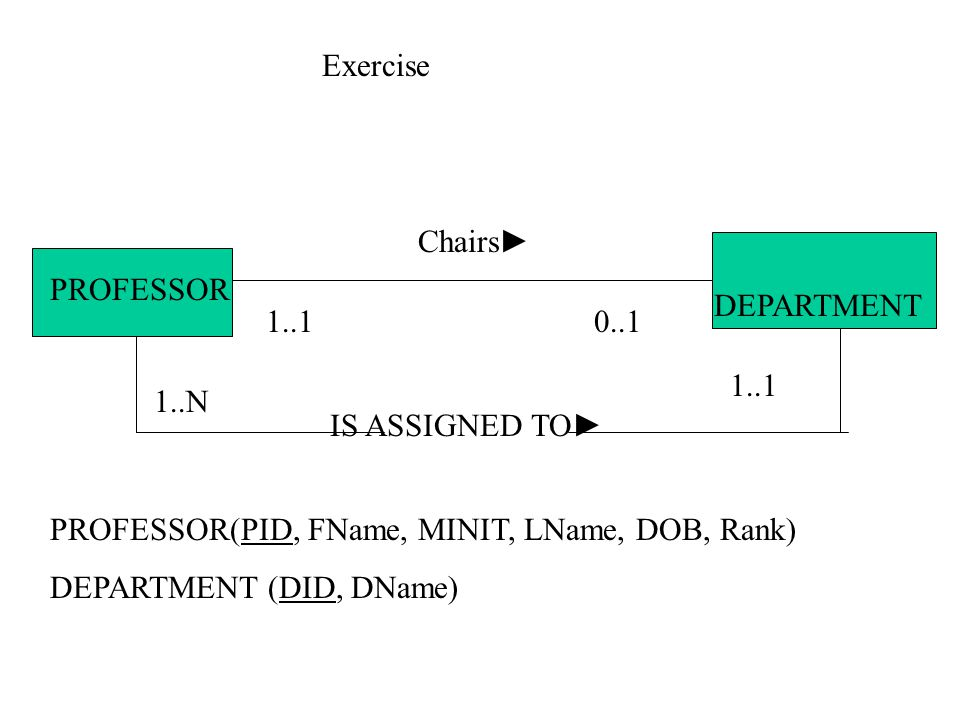 IS ASSIGNED TO► Chairs► PROFESSOR DEPARTMENT 0..11..1 1..N Exercise PROFESSOR(PID, FName, MINIT, LName, DOB, Rank) DEPARTMENT (DID, DName)
