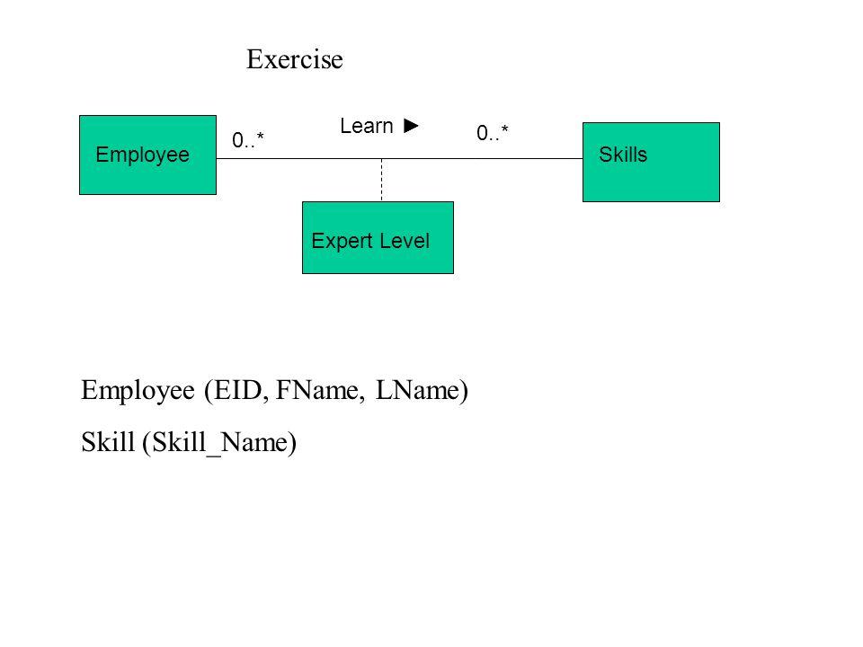 StudentClasses Take ► 1..*0..* Grade Exercise STUDENTS (SID, FName, LName, DOB) CLASS (CLASS#, C_Name, Description)