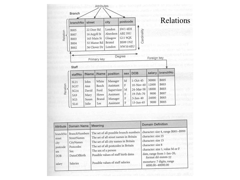 Relational Data Structure (2) Degree: The degree of a relation is the number of attributes it contains.