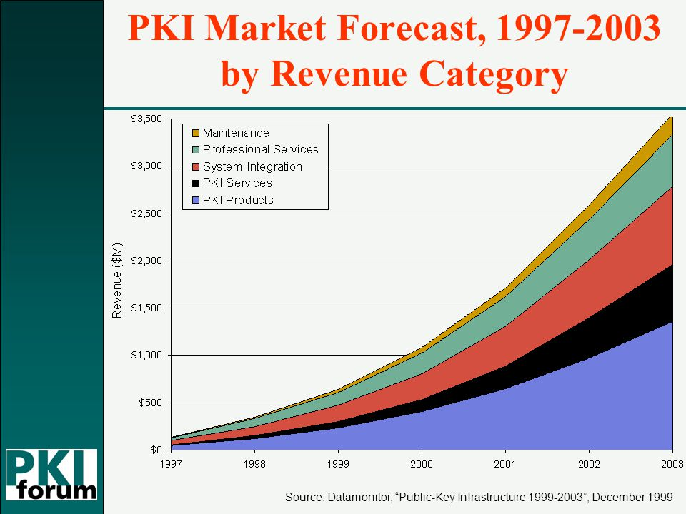 Source: Datamonitor, Public-Key Infrastructure 1999-2003 , December 1999 PKI Market Forecast, 1997-2003 by Revenue Category