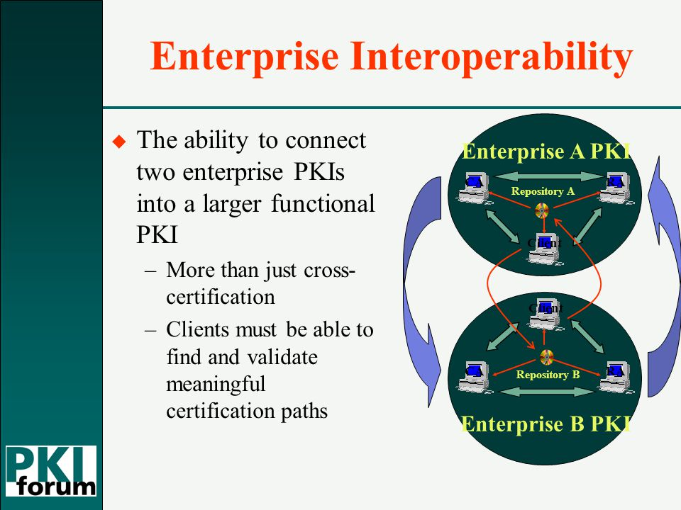 Enterprise Interoperability u The ability to connect two enterprise PKIs into a larger functional PKI –More than just cross- certification –Clients must be able to find and validate meaningful certification paths Enterprise A PKI CARA Client Repository A Enterprise B PKI CARA Client Repository B